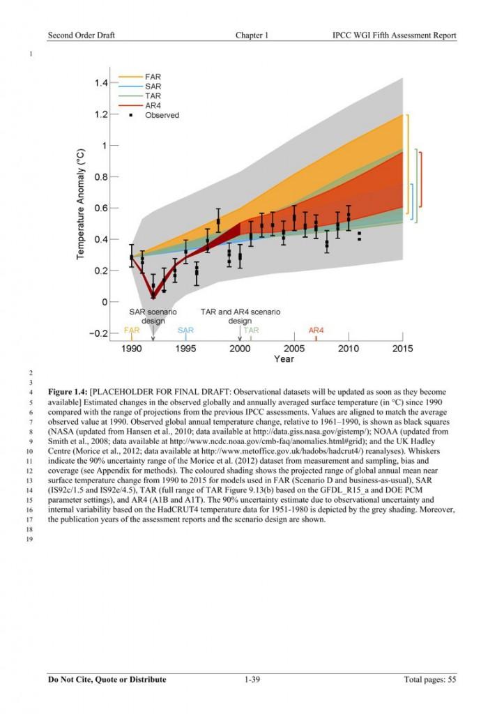 Bild från IPCC AR5 (utkast)